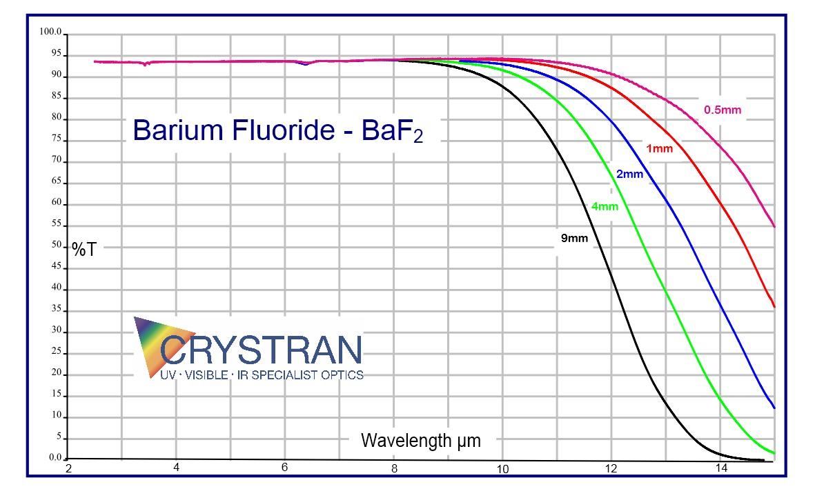 Barium Fluoride Optical Material