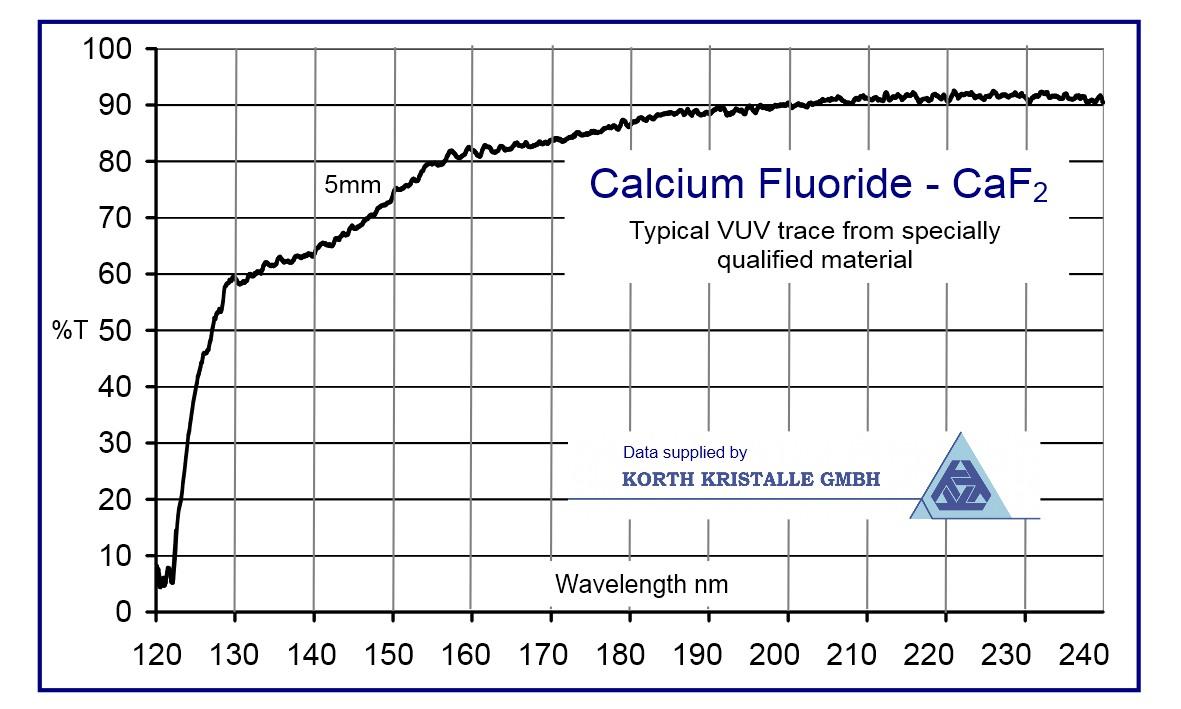 Calcium Fluoride Optical Properties Calcium Fluoride