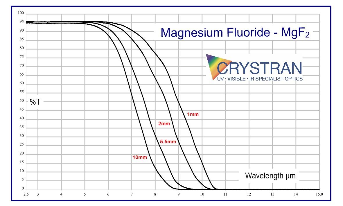 Magnesium Fluoride  Mgf2  Optical Material