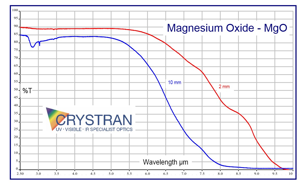 Magnesium Oxide Mgo Optical Material
