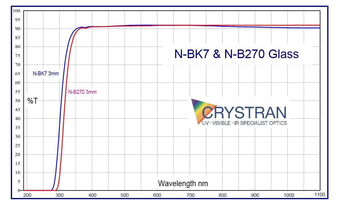 Optical Glass N Bk7 Optical Material