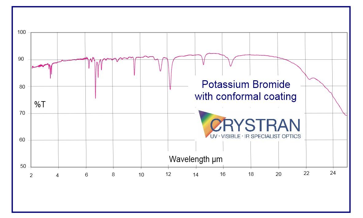 Potassium Bromide Kbr Optics Ir Uv Infrared Ultraviolet