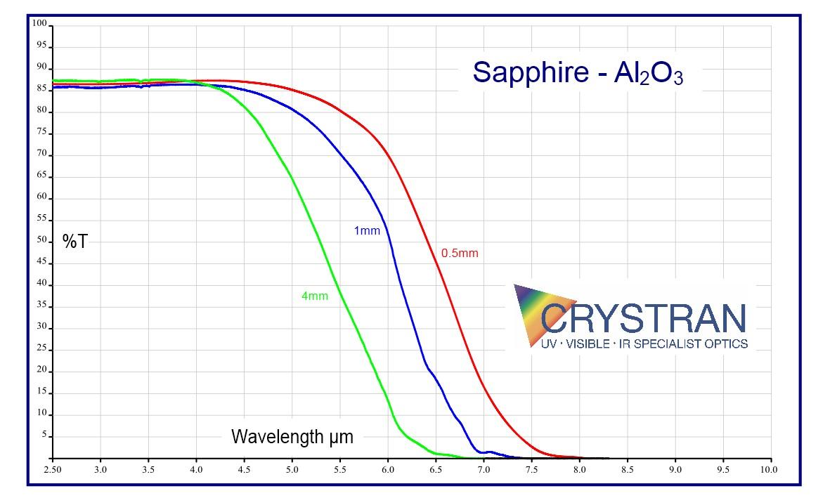 Sapphire Optical Material