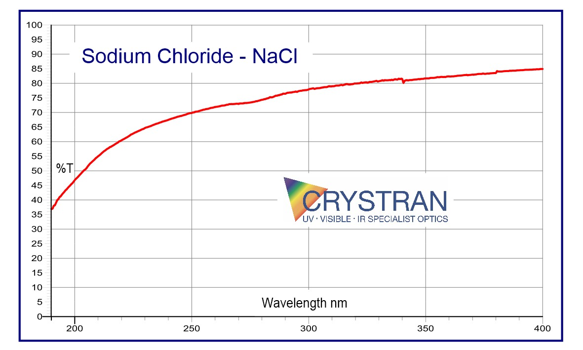 Sodium Chloride Nacl Optical Material